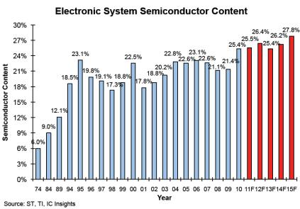 Стоимость полупроводниковой начинки в электронных системах