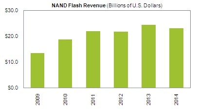Прогноз объемов продаж флэш-памяти NAND