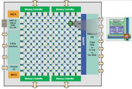 Мозаичная графическая структура Tilera, которая обеспечивает энергоэффективность и высокую масштабируемость