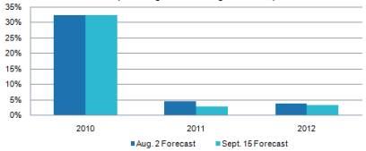 Текущие и прежние прогнозы темпов роста рынка полупроводников по версии IHS iSuppli (в процентах доходов относительно показателей предыдущего года)
