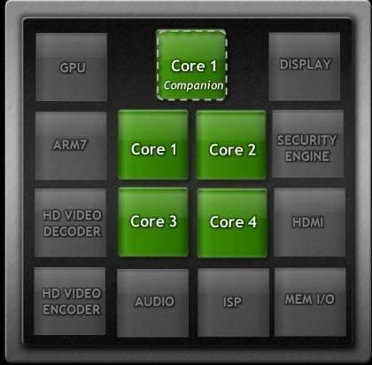 Блок-схема 5-ядерного процессора Kal-El от Nvidia