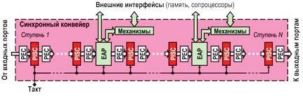 Си организация конвейера системы управления ленточными конвейерами