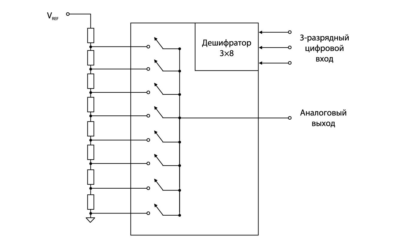 Структура взвешивающего ЦАП