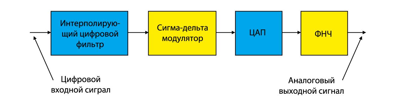 Общая структура сигма-дельта ЦАП