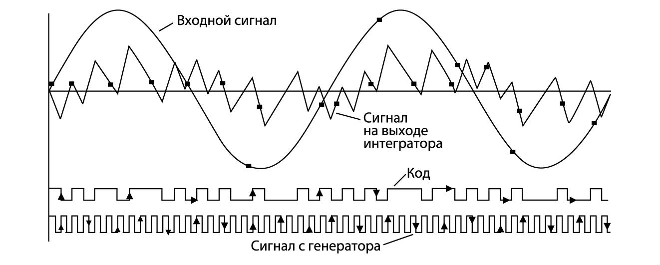 Принцип работы сигма-дельта модулятора