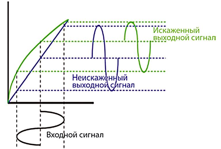 Нелинейные искажения выходного сигнала