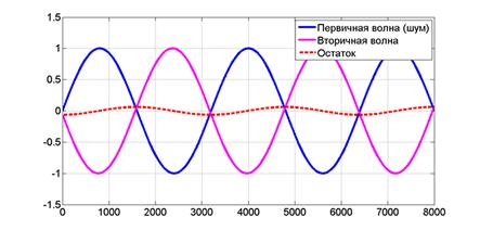 Описание: http://promwad.com/images/stories/library/tech_solution_noise_reduction/ANC_principle_s.png