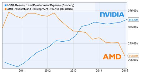 У AMD нет денег на разработку новых технологий