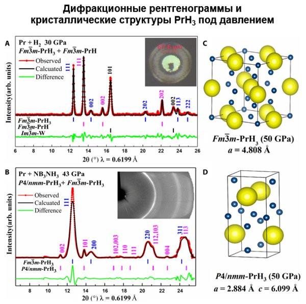 В России создали «невозможный» материал для новых сверхпроводников
