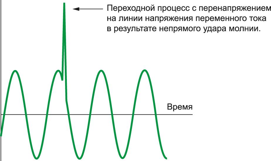 Непрямое воздействие разряда молнии на электрическую сеть напряжения переменного тока