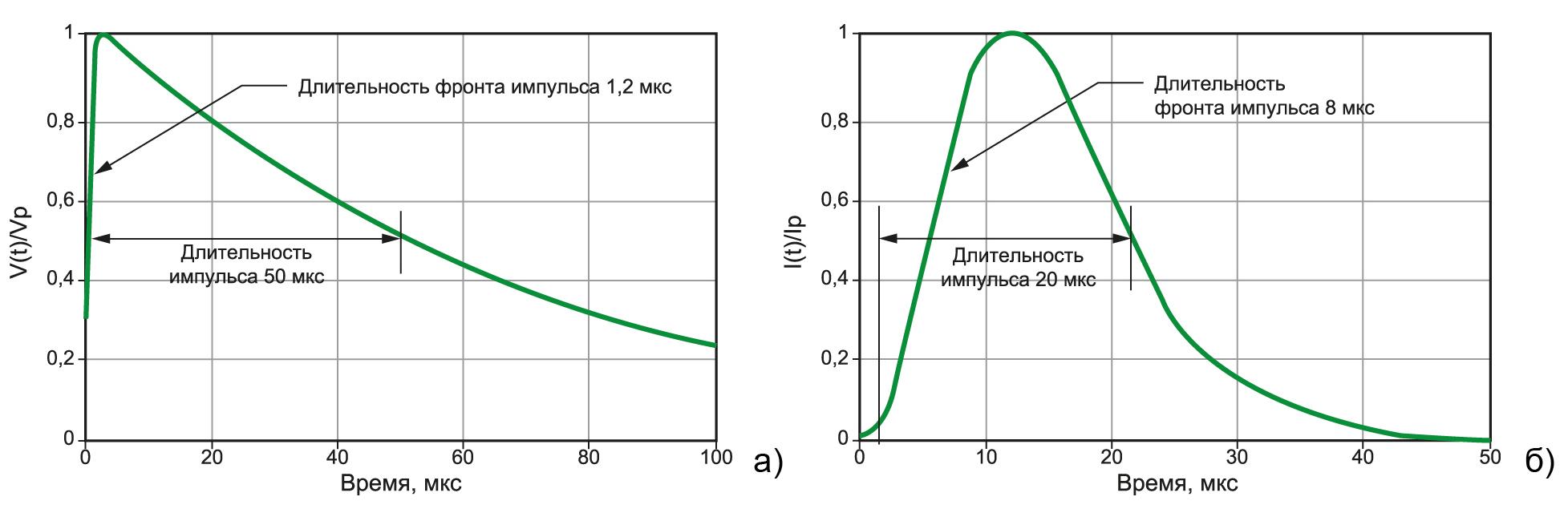Тестовые импульсы в  соответствии с IEC61000-4-5: 1,2 ×50 мкс напряжения холостого хода и  8×20 мкс тока короткого замыкания