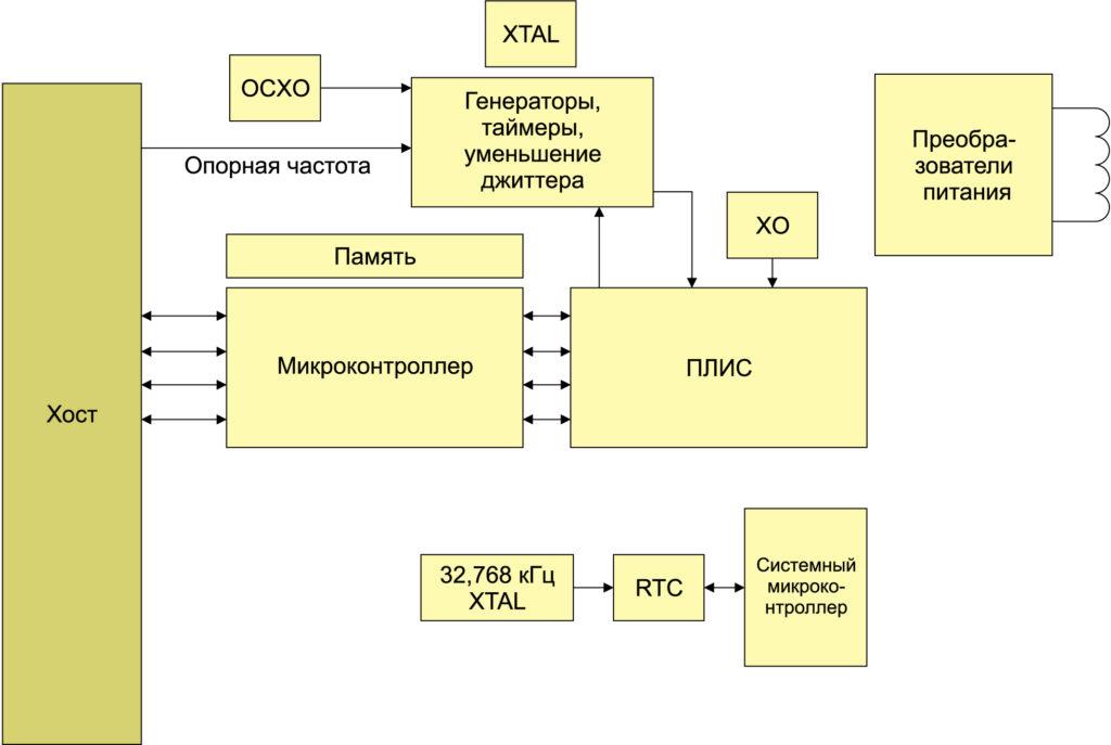Структурная схема произвольного вычислительного ядра