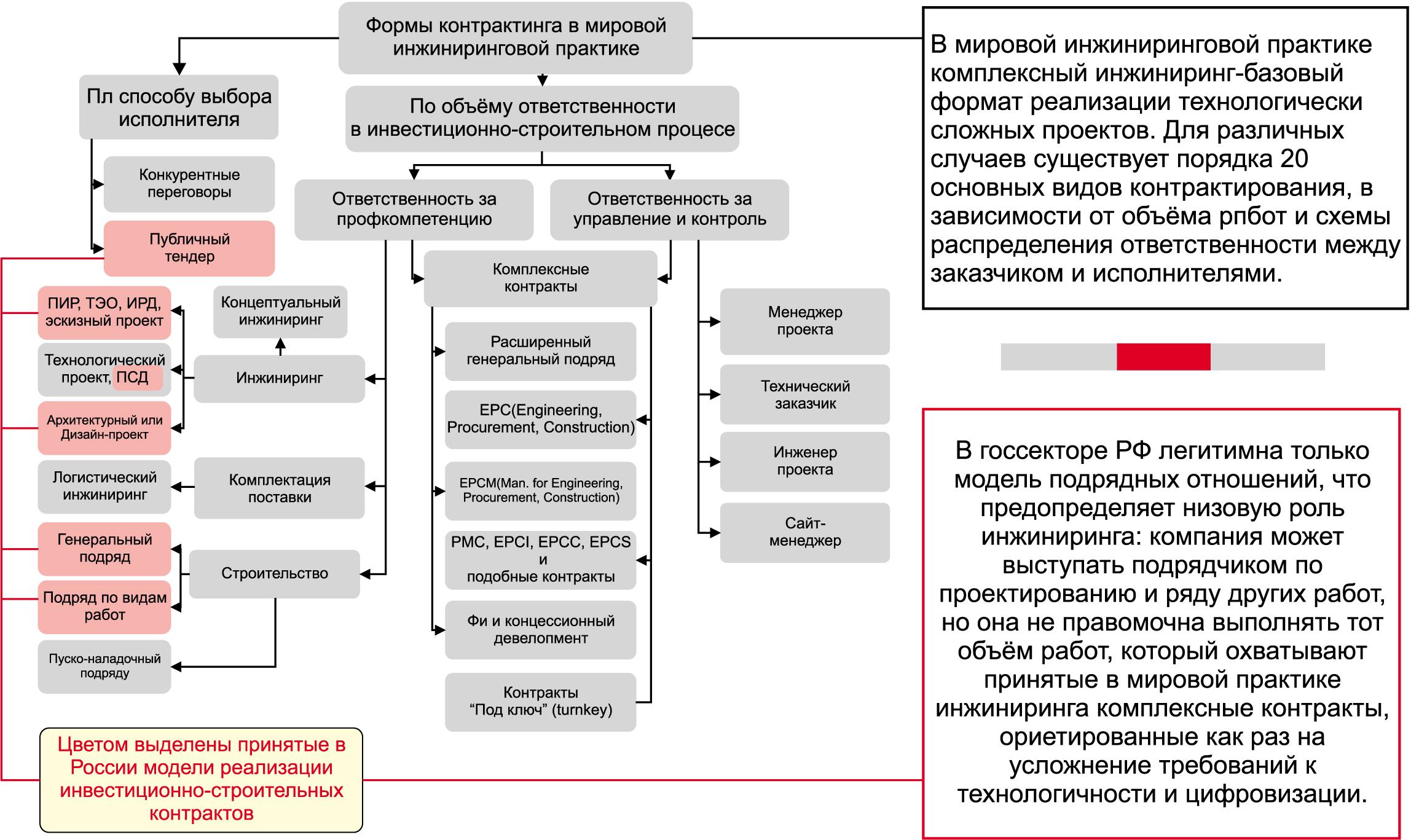 Различие принятых форматов промышленного инжиниринга в России и мире