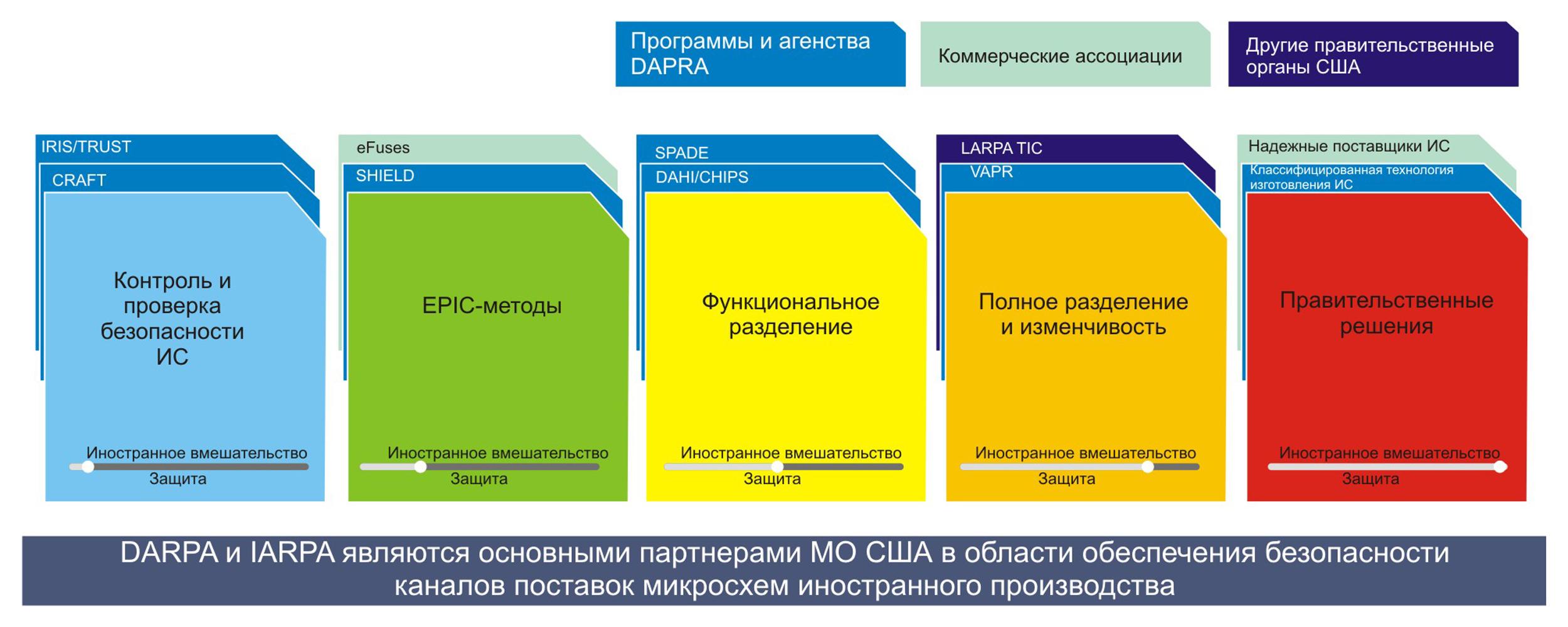 Американская золотая пятерка безопасности — основные направления разработки комплексов нормативно-технических мероприятий, директив и программ обеспечения безопасности каналов поставки микросхем