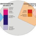 Основные тенденции развития,  проблемы и угрозы современной микроэлектроники