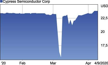 Стоимость акций Cypress