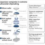 Японцы не хотят уступать голландской ASML в битве за технологию EUV