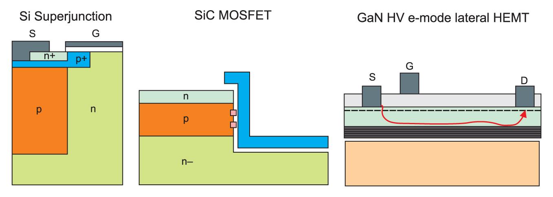 Структуры транзисторов Superjunction, SiC MOSFET и GaN HV e-mode HEMT