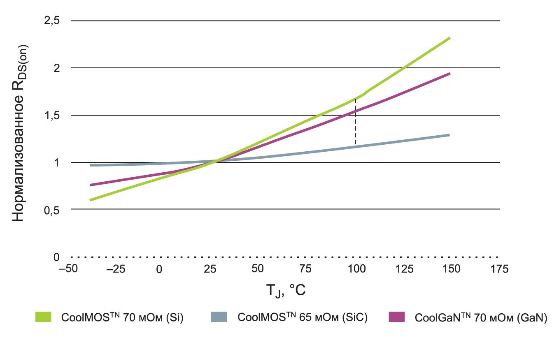 Сравнение значений сопротивления в открытом состоянии как функции температуры транзисторов Superjunction, GaN HEMT и SiC MOSFET