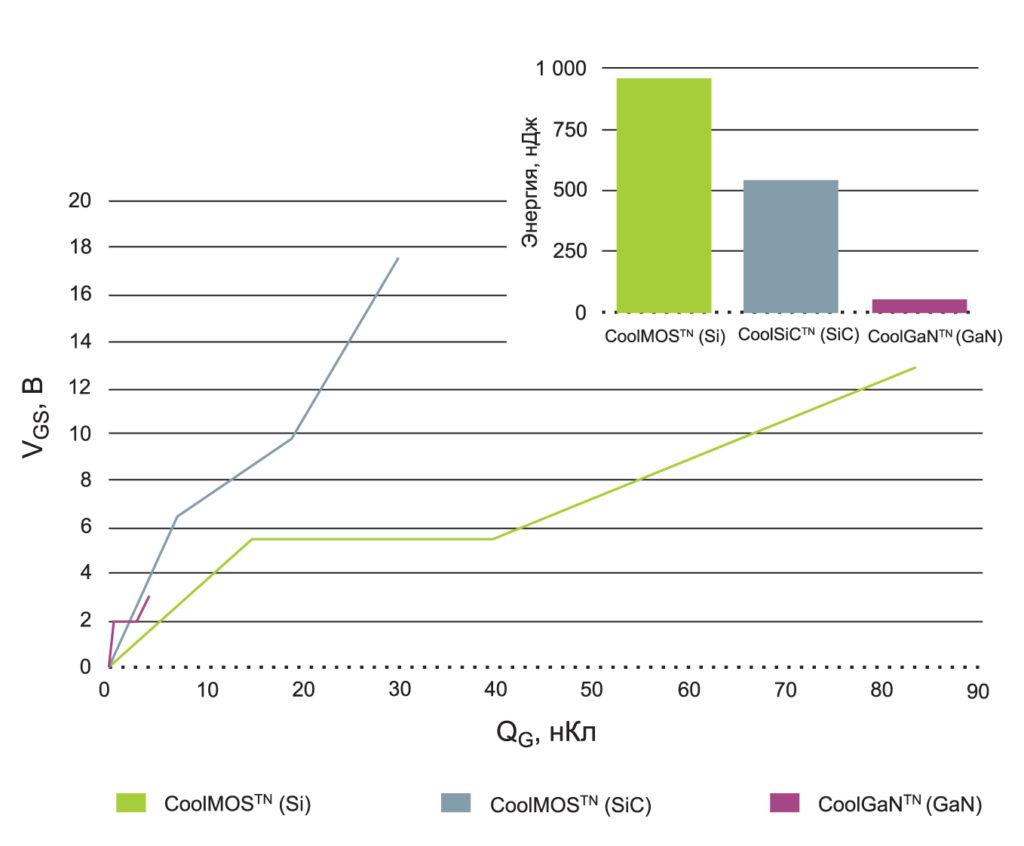 Сравнение значений заряда затвора и управляющей мощности транзисторов Superjunction, SiC MOSFET и GaN HEMT
