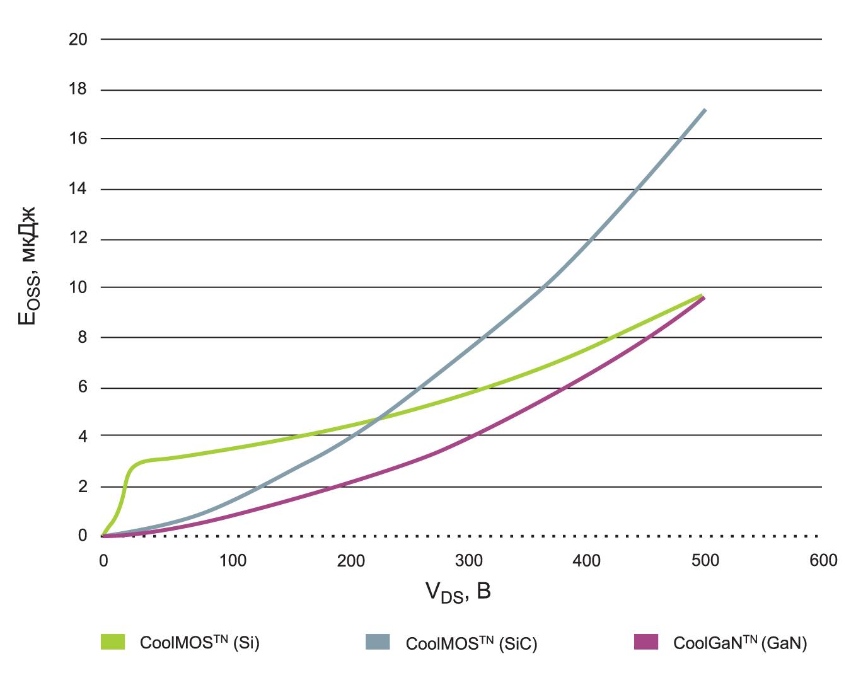 Сравнение значений энергии EOSS, накопленной в выходном конденсаторе