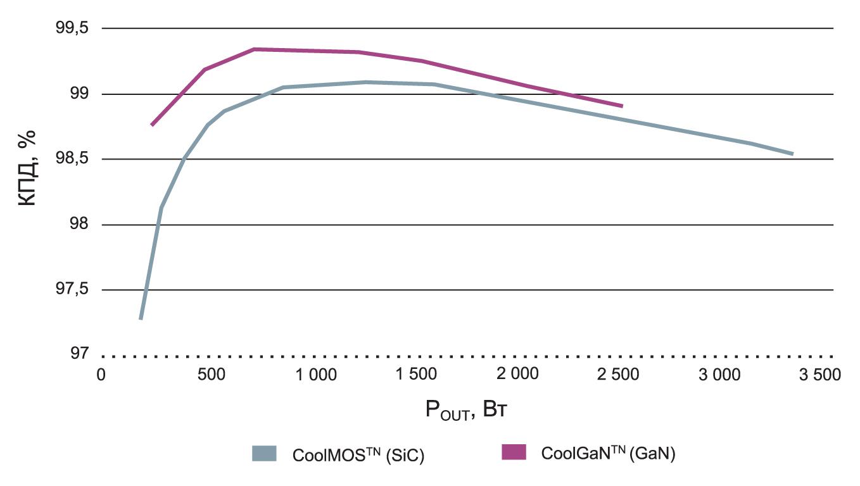 КПД SiC MOSFET и GaN HEMT в топологии ККМ с каскодным выходным каскадом при использовании трапециевидной модуляции тока