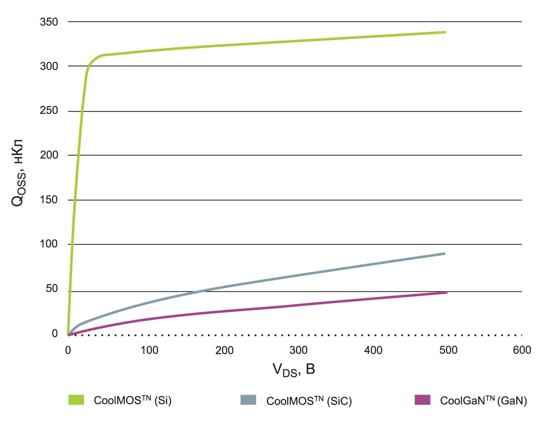 Сравнение характеристик QOSS полупроводников Superjunction, SiC MOSFET и GaN HEMT