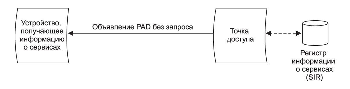 Объявления PAD передаются через Wi-Fi без запроса. Информация о доступных сервисах содержится в регистре SIR