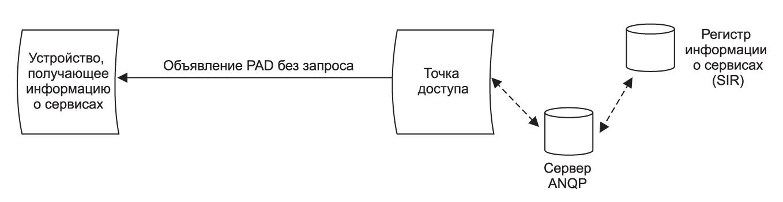 Протокол PAD с запросом, который позволяет устройству получить детальную информацию о доступных сервисах (она хранится в SIR, доступ производится через сервер ANQP)