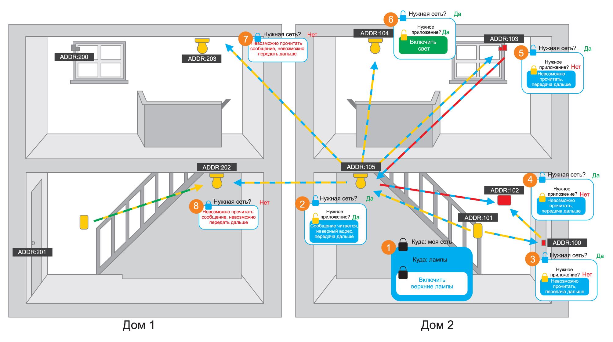 Пример работы сети BLE Mesh в присутствии соседних сетей