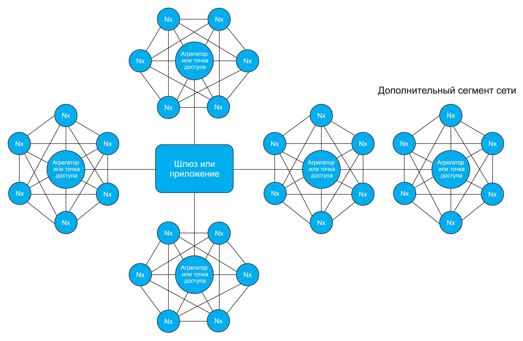 В офисных помещениях целесообразно разбивать сеть на небольшие участки, которые могут обмениваться сообщениями между собой, что позволяет пакетам дойти до агрегатора или точки доступа