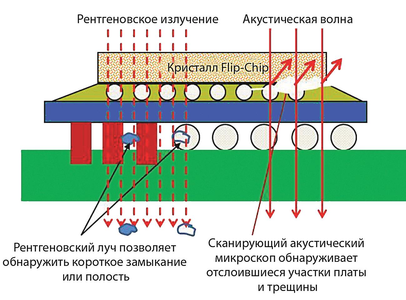 Принцип действия рентгенодефектоскопии и акустической микроскопии