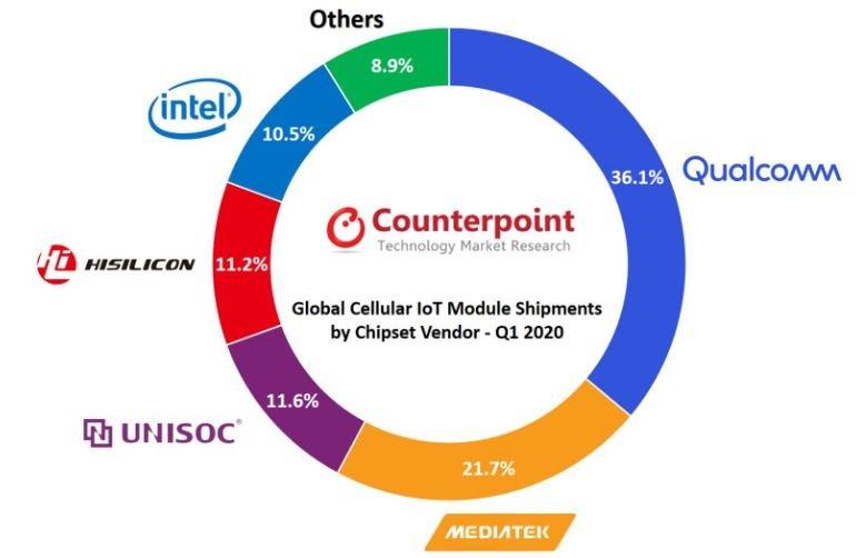 Доли рынка чипсетов для модулей IoT