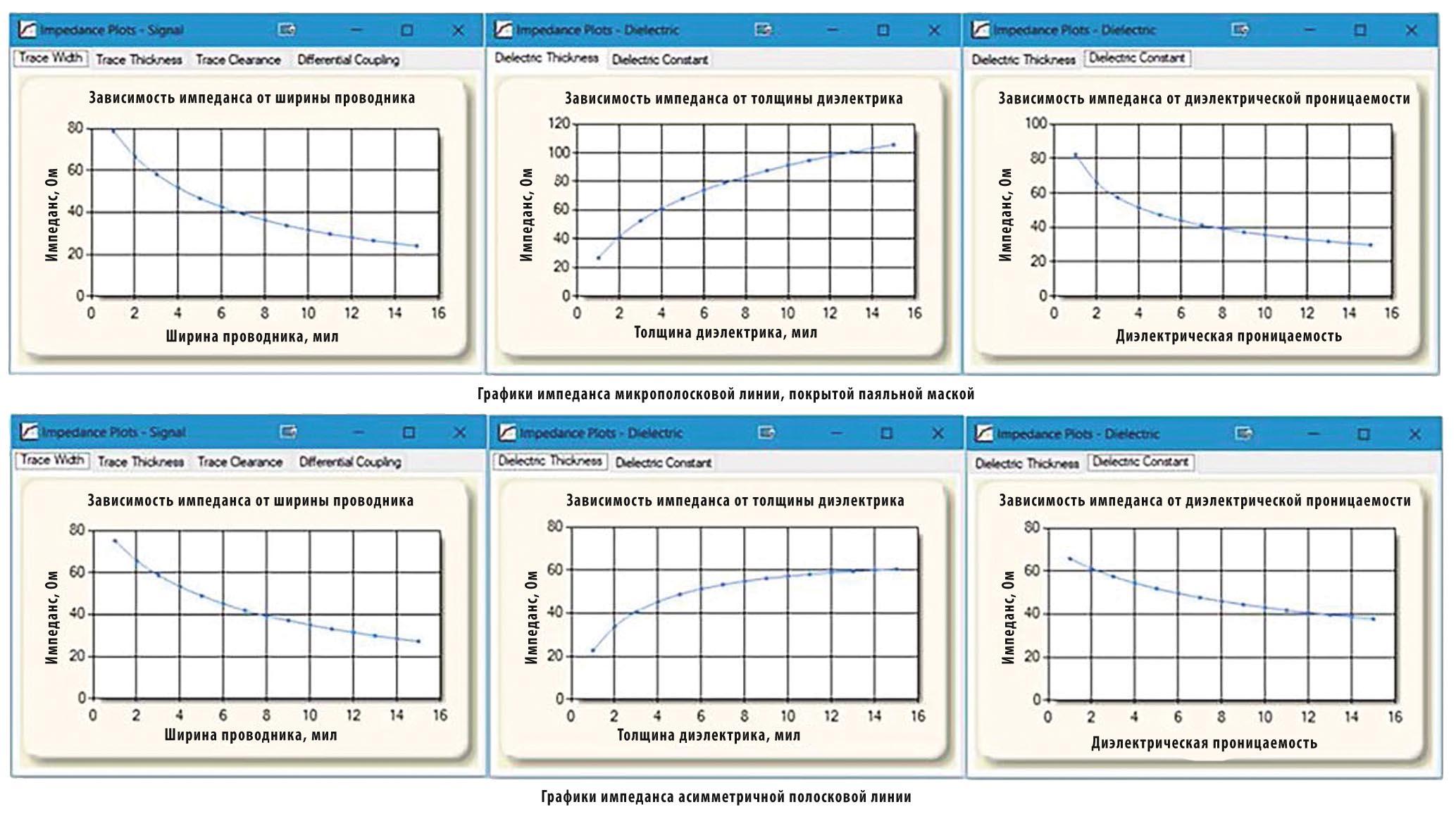 Характеристики импедансов микрополосковой и полосковой линий (планировщик iCD Stackup)