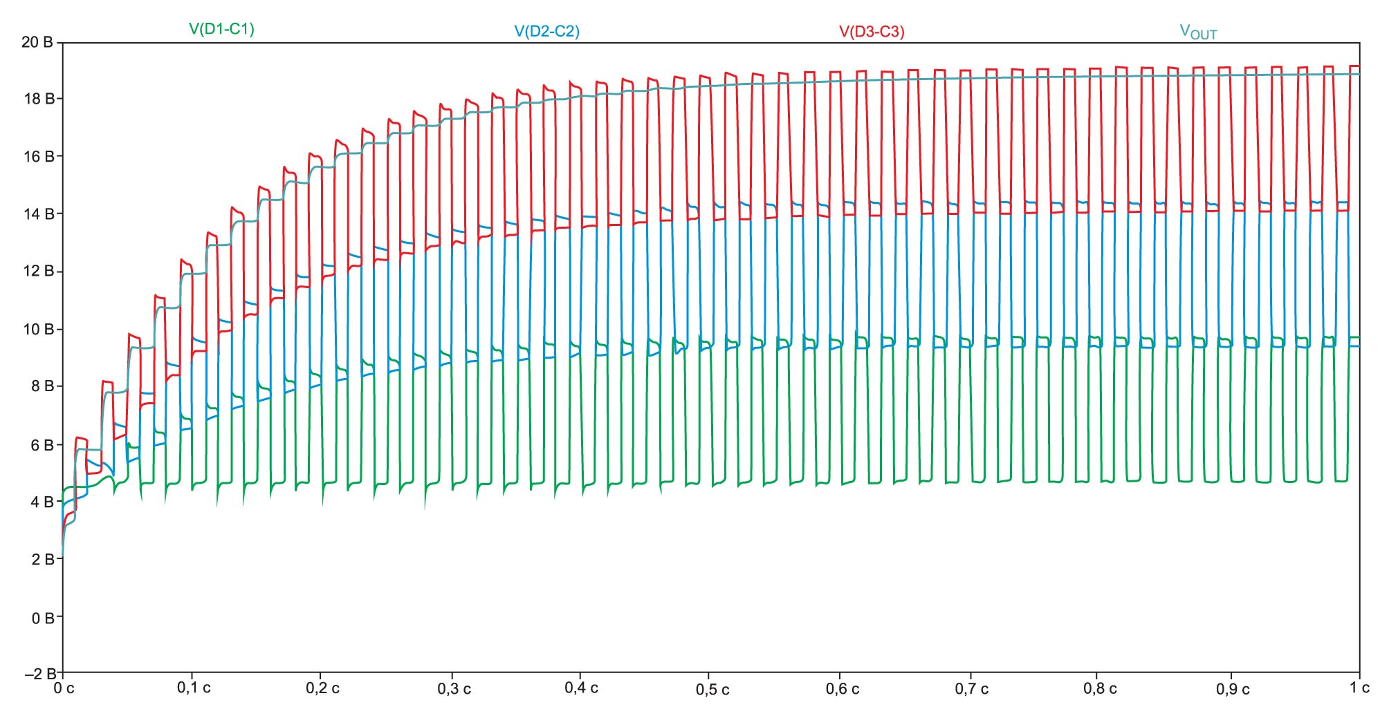 Результат моделирования в LTspice трехкаскадного зарядного насоса Диксона