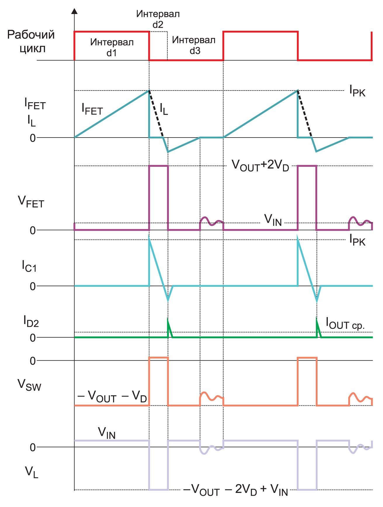 Временная диаграмма работы высоковольтного инвертирующего преобразователя