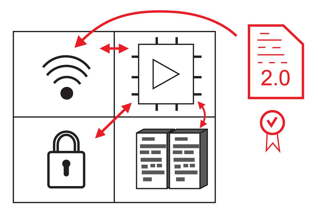 Основные элементы IoT-устройства
