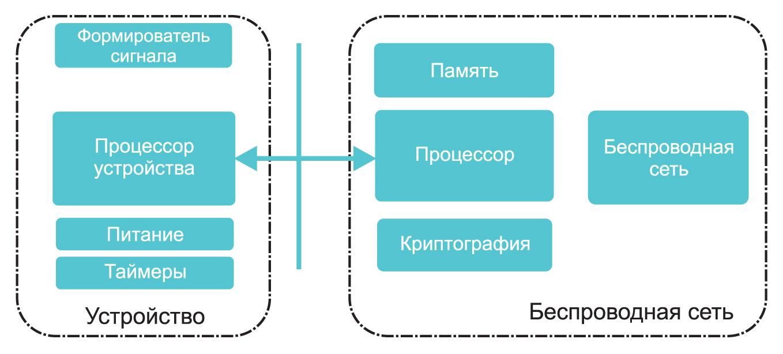 Пример беспроводного решения