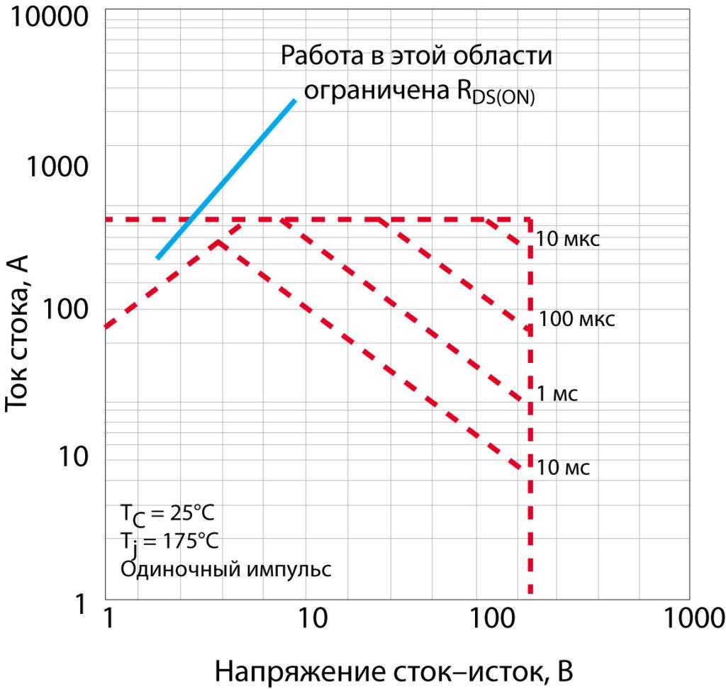 ОБР полевого транзистора