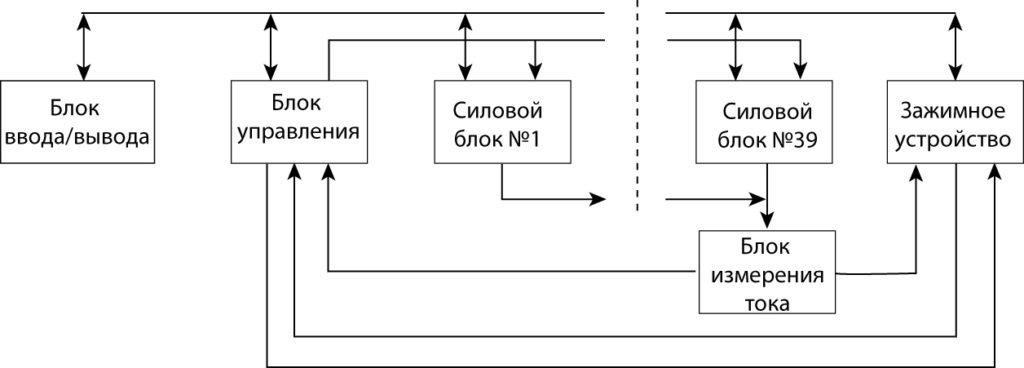 Структурная схема установки ударного тока 120 кА