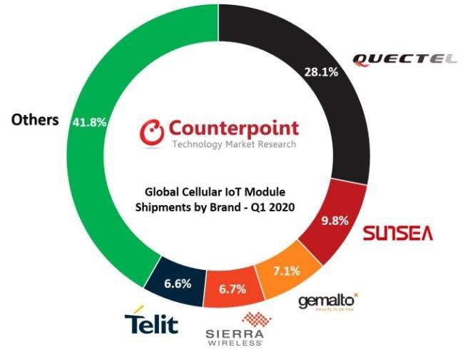 Доли рынка модулей для IoT