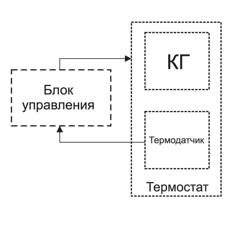 Схема конструкции термостатированного кварцевого генератора