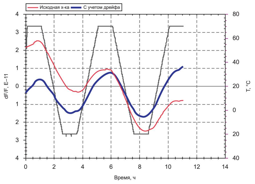 Результат измерения температурной стабильности генератора ГК360-ТС производства АО «Морион» и его обработка