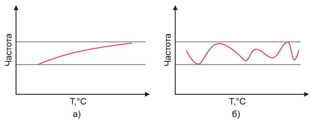 Сравнение зависимости от температуры частоты генераторов с: линейной ТЧХ и сильно меняющейся ТЧХ