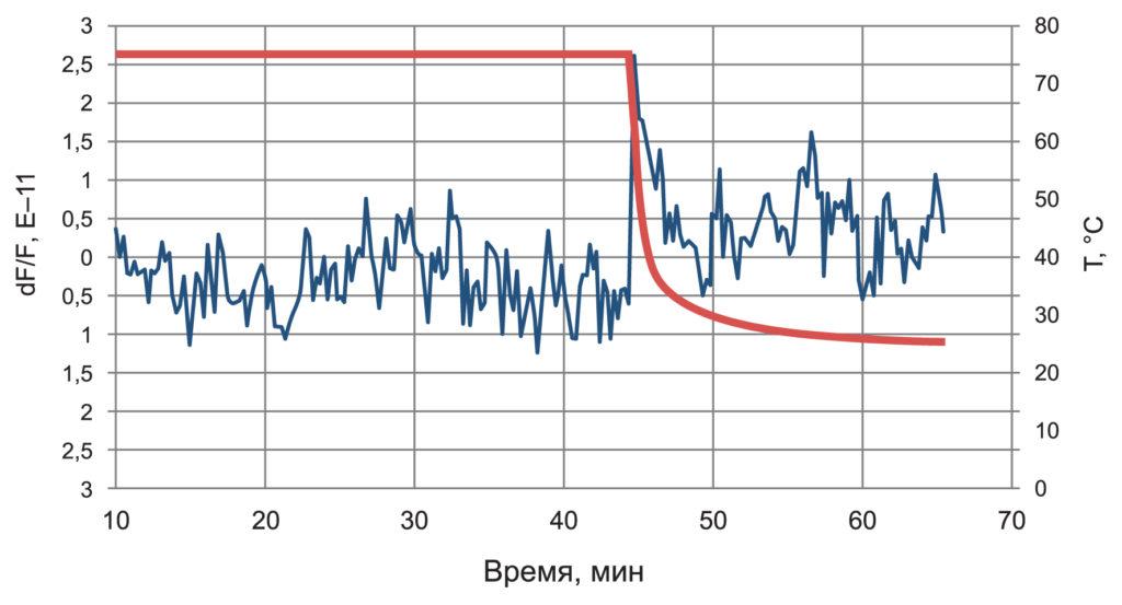 Пример малой реакции на температурный удар для ГК360-ТС