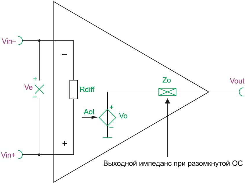 Упрощенная модель ОУ при малом сигнале при открытой ОС