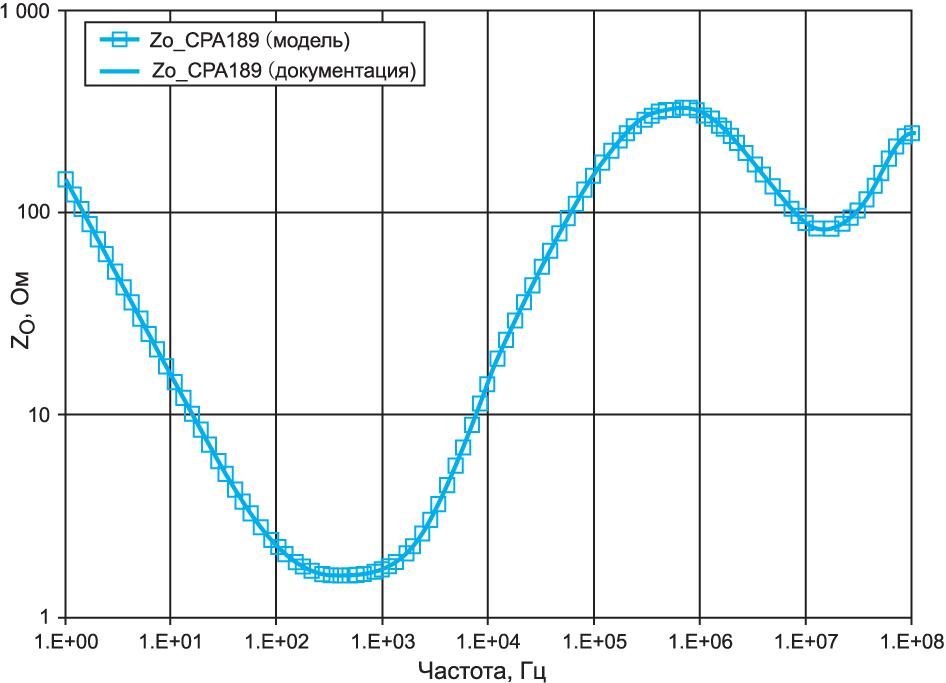 Зависимость выходного импеданса от частоты у модели OPA189