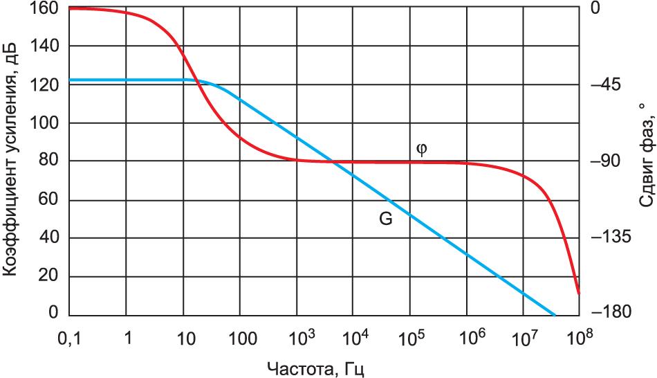 Зависимость выходного импеданса ZOUT от частоты для модели OPA350
