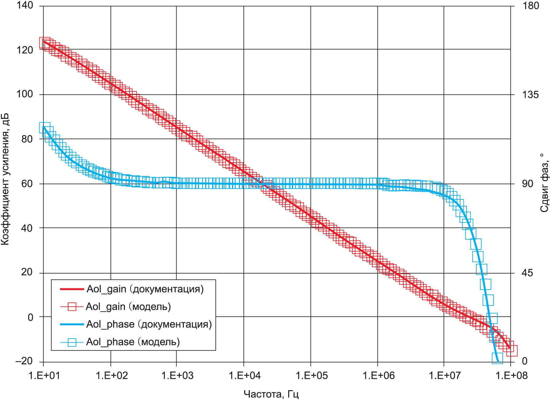 Результаты моделирования OPA1678