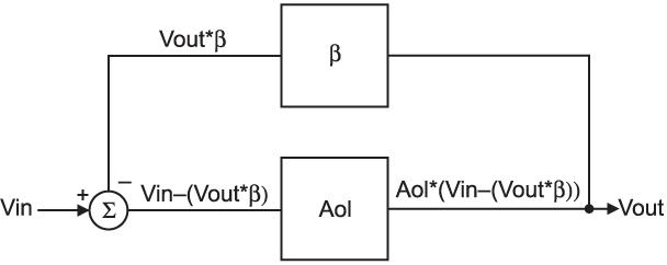 Теоретическая модель усилителя с замкнутым контуром ОС